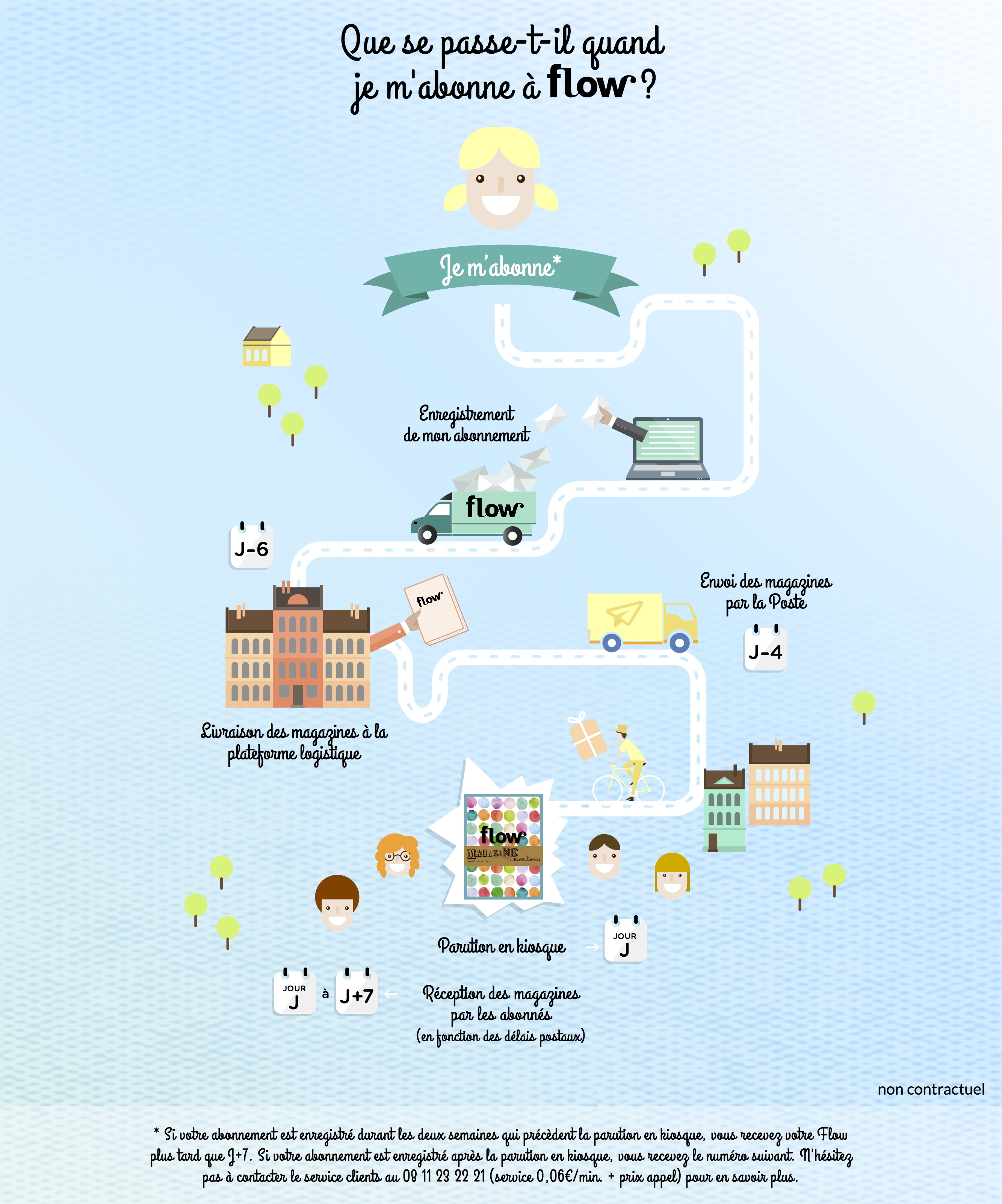 flow_infographie